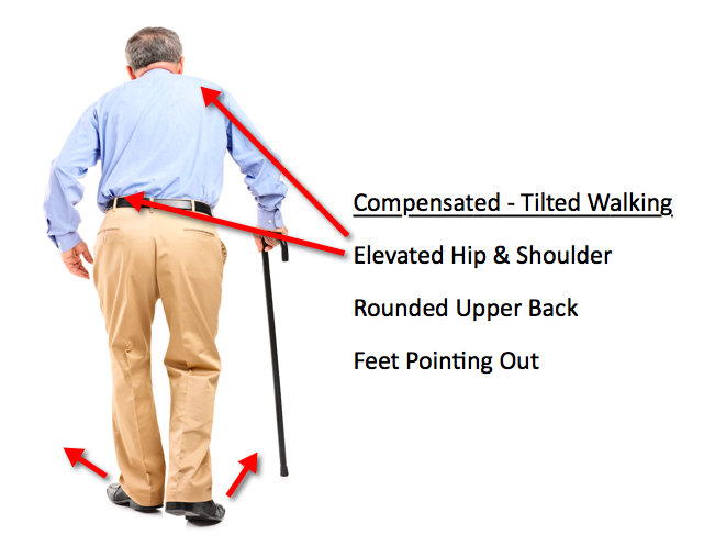 Compensated Tilted Walking